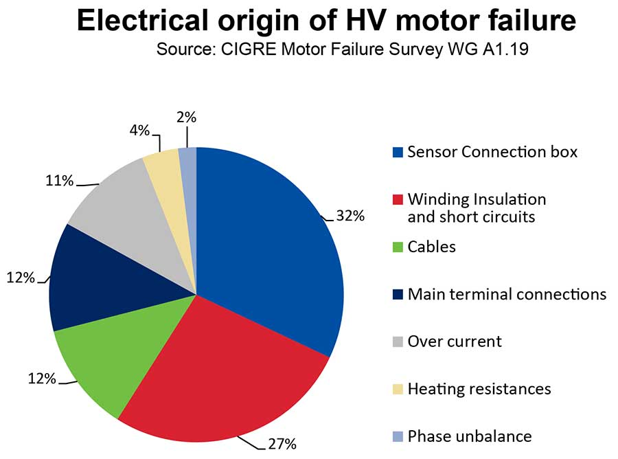 Electric-origin-of-HV-motor-failures-kk