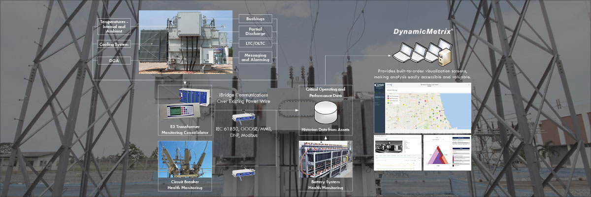 Monitors Bushing Monitoring Transformer Monitoring