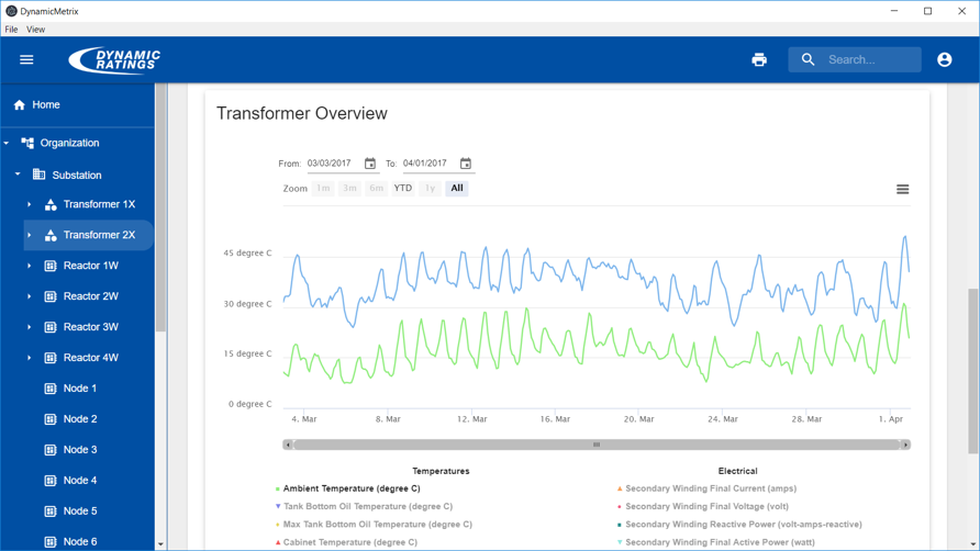 Asset Management Data Trending
