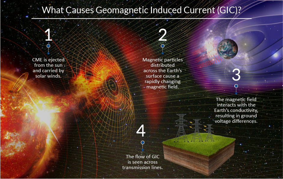 What causes Geomagnetic induced current (GIC)