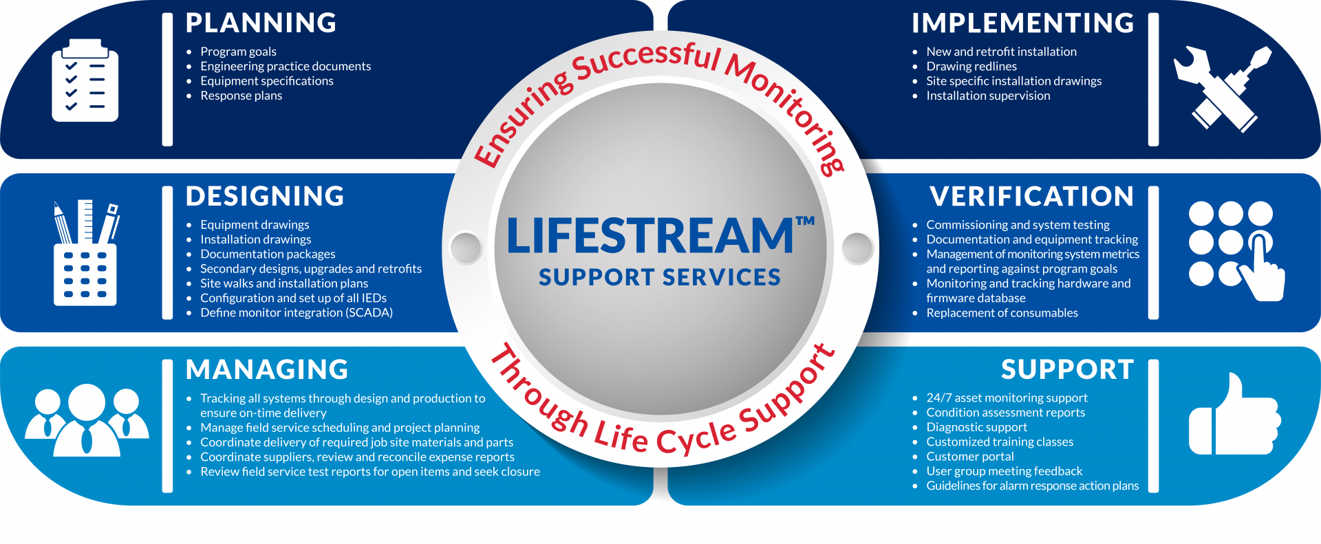 LIFESTREAM Support Services